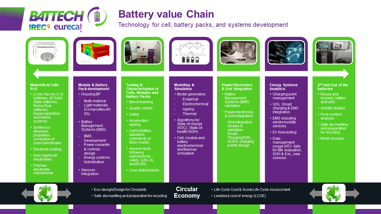 Grafic BATTECH_Battery Value Chain